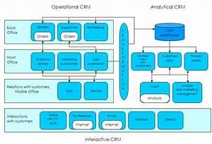 Crm Architecture  Source  A  Mazur  K  Jaworska  D  Mazur