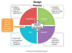 design thinking process design thinking and challenges inside the classroom outside the box