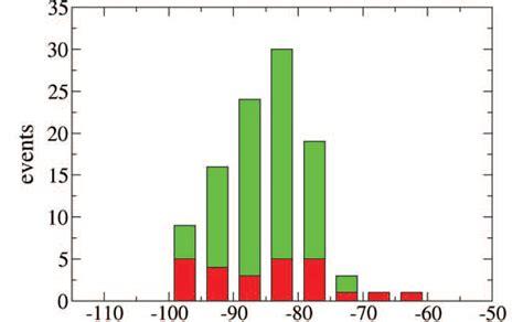 excel bar chart  axis values  columns  bars