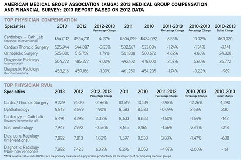 Latest Radiology Compensation Data Show Ups and Downs