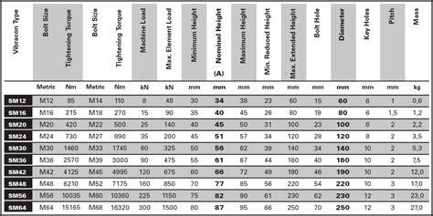 Stainless Steel Bolt Grades Chart