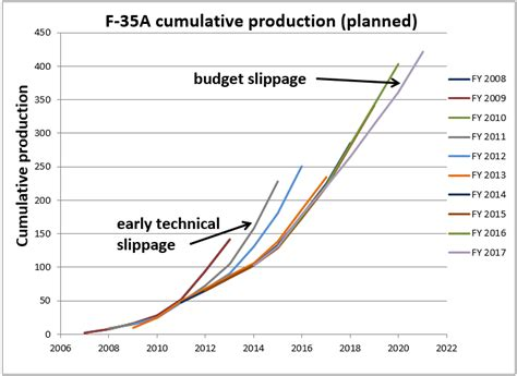 usaf budget   price  production schedule update  strategist