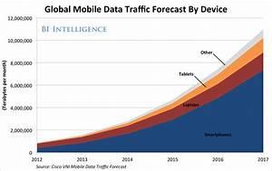 Big Data Will Transform Mobile Ecosystem Business Insider