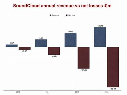 Soundcloud Much Does Business Owe Afford Really