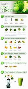 Green Smoothie Ultimate Guide  U2013 Recipe By Photo  U2013 Recipes