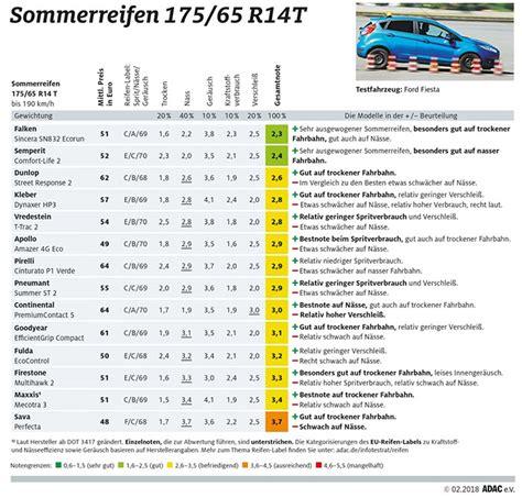 sommerreifen test 205 55 r16 reifengro 223 handel reifen g 252 nstig f 252 r wiederverk 228 ufer