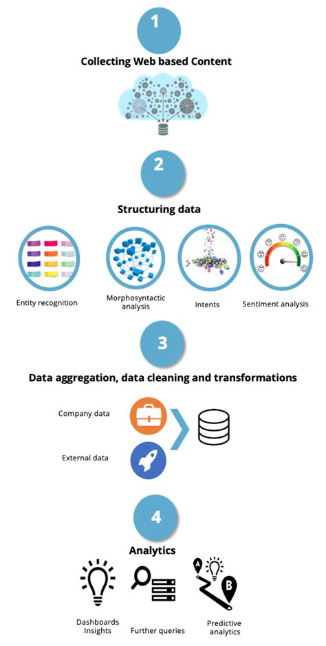 web scraping  text analytics meaningcloud