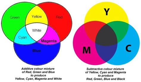 is green a primary color why is yellow not a primary color and instead is green