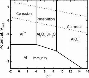 Pourbaix Diagram Of Aluminium  22