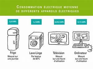 Calcul Consommation Electrique D Un Appareil : consommation nerg tique machines les cahiers du dd ~ Dailycaller-alerts.com Idées de Décoration