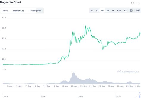 Cryptocurrency Market Analysis: 5 Biggest Gainers of April ...