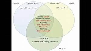 Dramby On Gunpowder Empires Three-way Venn Diagram