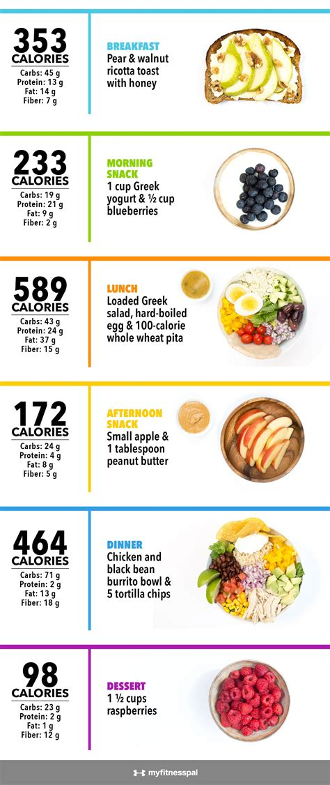 calories   infographic weight loss