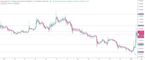 What is the wrapped bitcoin price prediction for 2025? Bitcoin Diamond (BCD) price prediction for 2021 - 2030.   StormGain