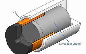 What Is A Voice Coil Actuator