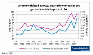 Gas exports and the latest electricity price hikes: The ...