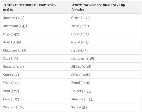 Men Vs Women What Funny Words Does Each Sex Like Most