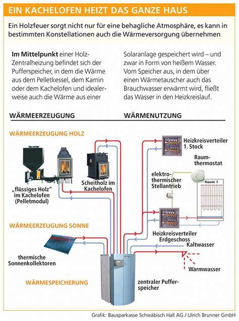 Hybridheizung Waerme Aus Mehreren Quellen Nutzen by Kachelofen Wasserf 252 Hrend Eeg Kachelofen Wasserf 252 Hrend