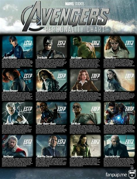 What Are The Personality Types Of Avengers Quora