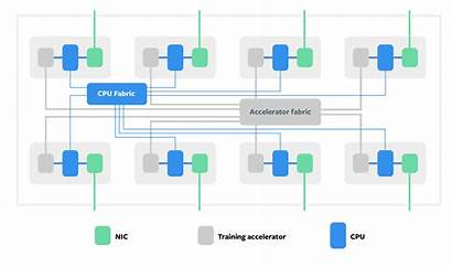 Diagram Ai Block Interconnect Training Engineering Hardware