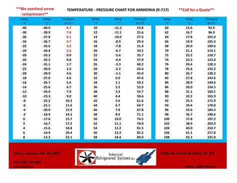 temp chart temp chart 28 images pics for gt body temperature chart fever sle temperature conversion