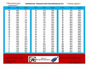 Get Your Free Temperature Pressure Chart For Ammonia