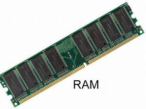 Definition And Function Computer Ram  Random Access Memory