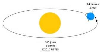 Le Soleil Tourne Autour De La Terre by L Alternance Des Jours Et Des Nuits Pistes