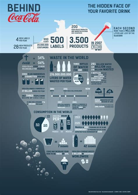 coca cola siege social 1000 images about sustainability infographics on