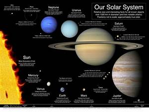 Facts You Didn't Knew About Solar System | Physics-Astronomy