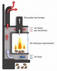Poele A Granule Evacuation Par Le Haut : fonctionnement et principe insert pour chemin e ~ Premium-room.com Idées de Décoration