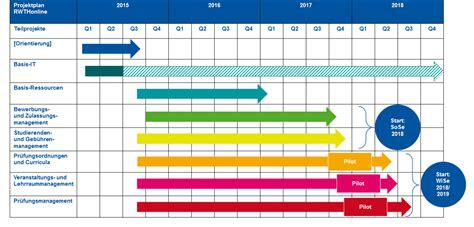 projektplan einfuehrung rwthonline logbuch lehre
