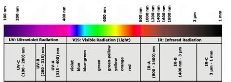 1 1 the optical radiation wavelength range 187 gigahertz optik