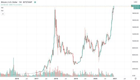 Bitcoin price prediction for december 2022. Bitcoin price hits $20,000 for the first time in history