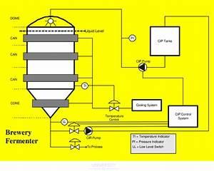 1 Process Flow Diagram Of Operational Brewery Fermenter