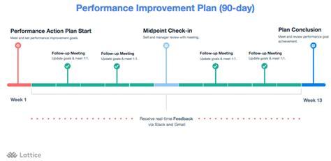 create  plan  improve performance