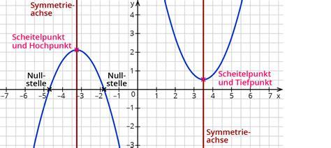 bestimmen der eigenschaften von quadratischen funktionen