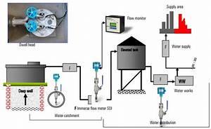 Impeller Meter In Water Distribution  U0026 Supply