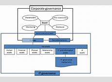 Corporate Governance Policy Template South Africa