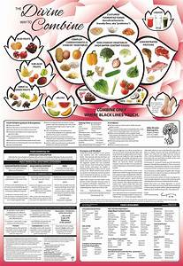 Food Combining Quick Reference Charts