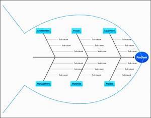 7 Fishbone Diagram Template Easy To Edit