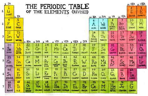 periodic table of elements big pictures revised periodic table of elements the big picture
