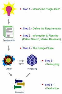 Product Development Process  U2013 Overview  U2013 Start Here With