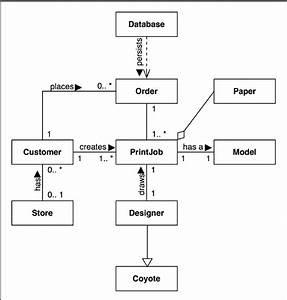 Uml Class Diagram For Electronic Printshop