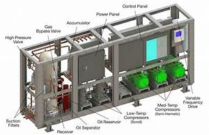 Co2 Refrigeration For Small Format