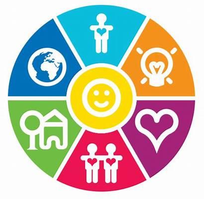 Wellbeing Wheel Health Mental Well Being Wheels