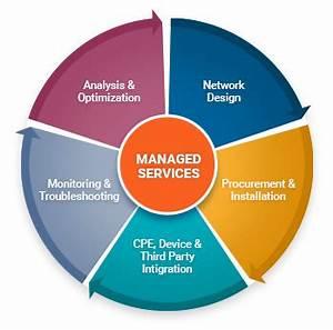 Managed Service Provider Definition | MSP Consortium