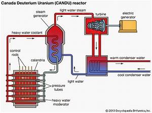 History Or Utopia  45  Heavy Water  Nuclear Reactors And