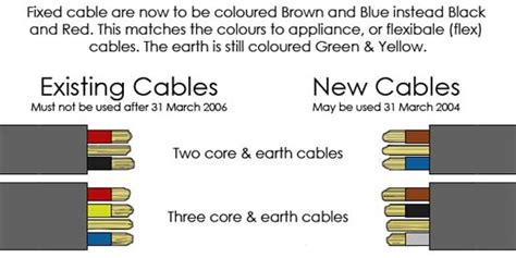 New Wiring Cable Colours Electrical Wire