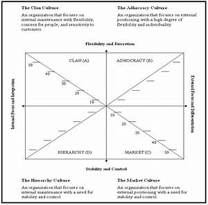 organizational culture assessment instrument report898 With organizational culture assessment instrument template